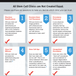 All Stem Cell Clinics are Not Created Equal